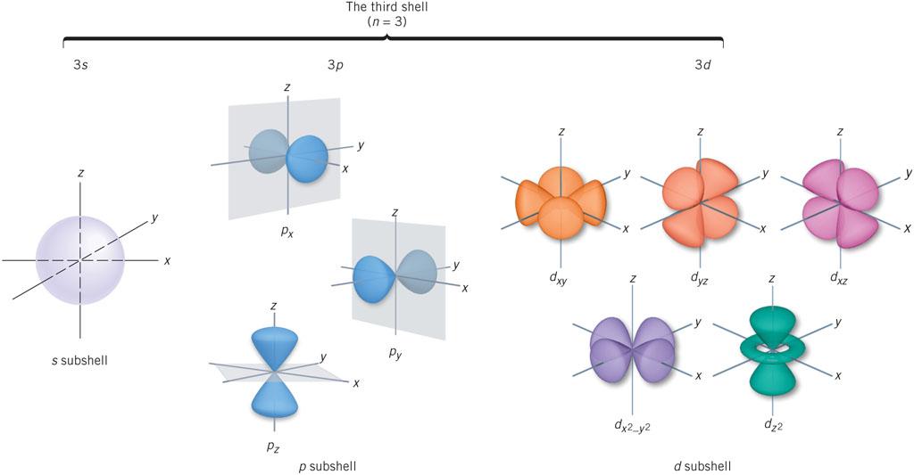 Dxy orbital phases