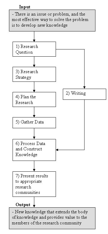 utilizing the literatures in teaching the research paper The benefits and challenges of mixing  research and the diverse ways in which quantitative and  the first part of this paper describes the emergence of mixed.