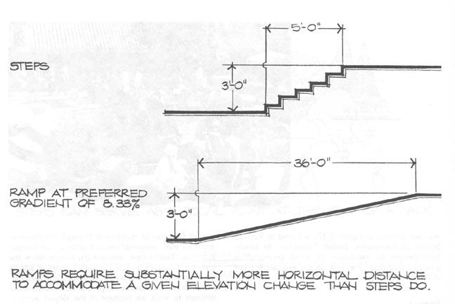 step vs ramp jpg  35320 bytes. New Page 1