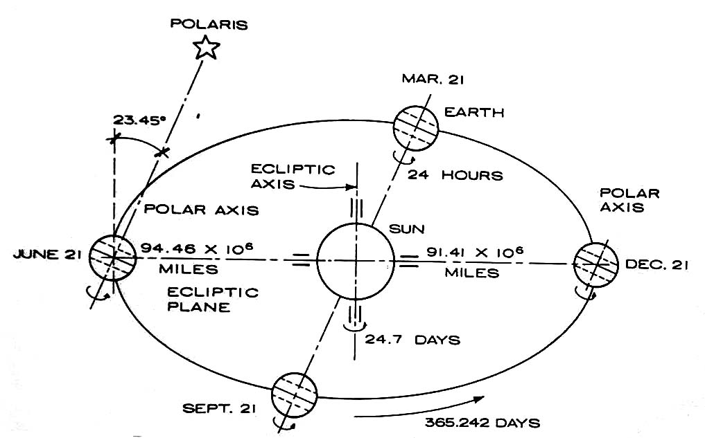 Sun each position on earth is presented differently each day of the year since the earth is in motion ccuart Images