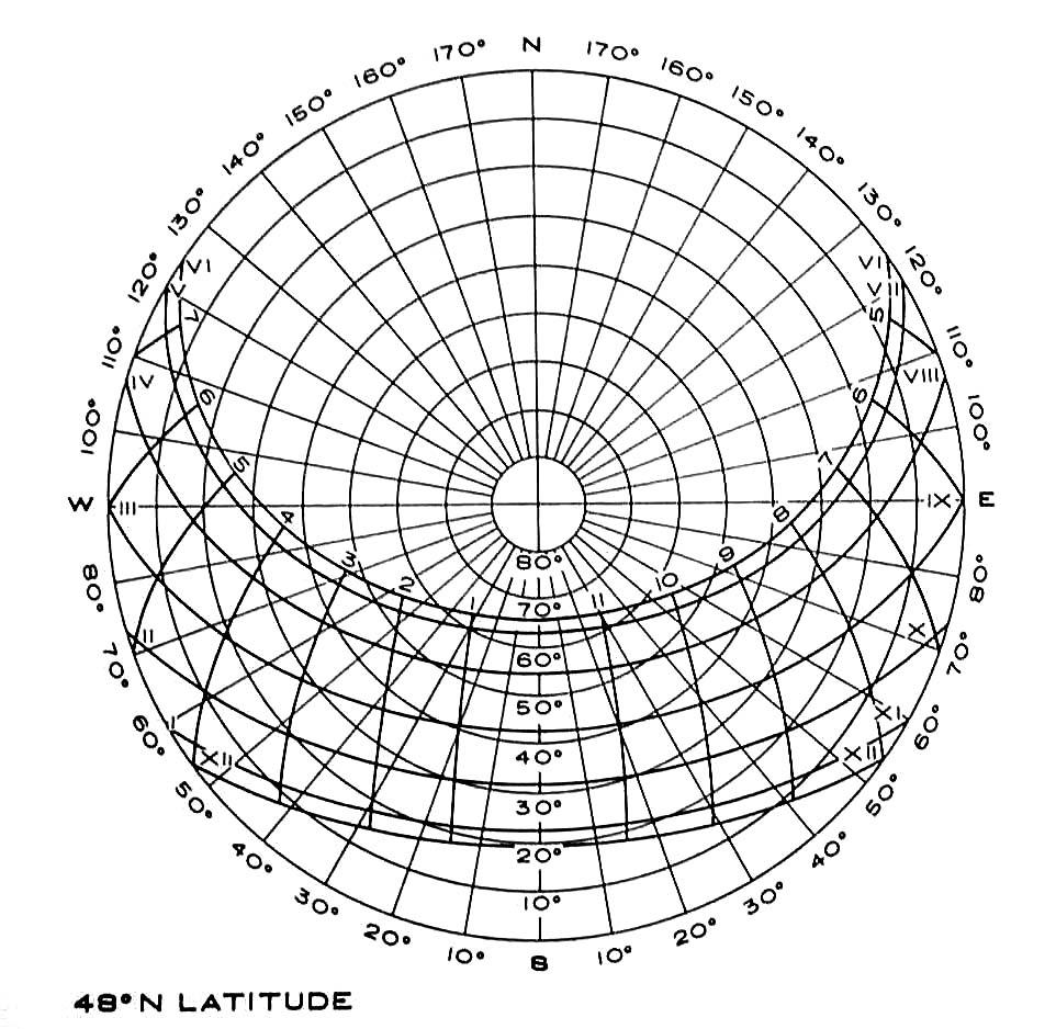 solar angle charts