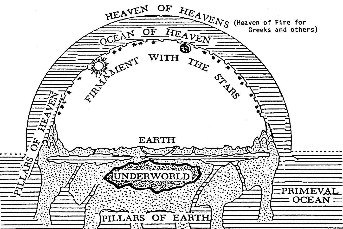 Image result for ancient cosmology  flat earth