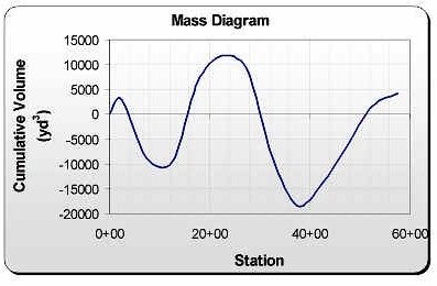 mass and haul diagram Earthwork mass diagrams basic definitions average haul determined from mass diagram average haul is the area of the mass.