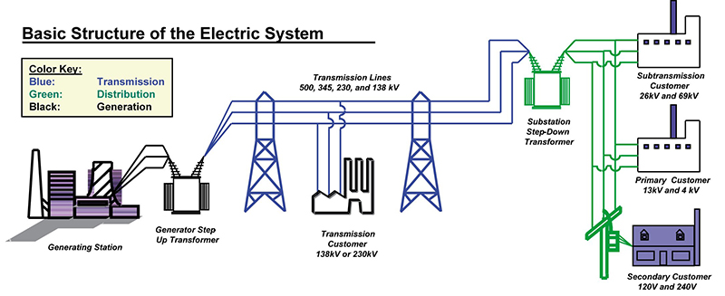 chapter 6 energy sustainability, part 3b principles of Electrical Power Distribution Systems PDF